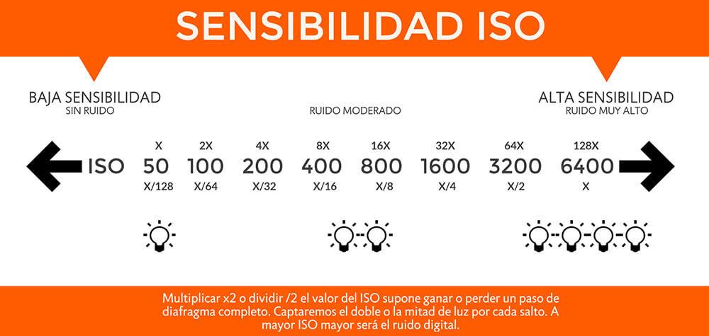 Tabla explicativa de la sensibilidad ISO.