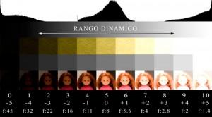 Explicación del rango dinámico