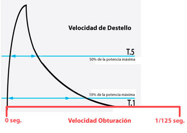 Explicación de la velocidad de destello