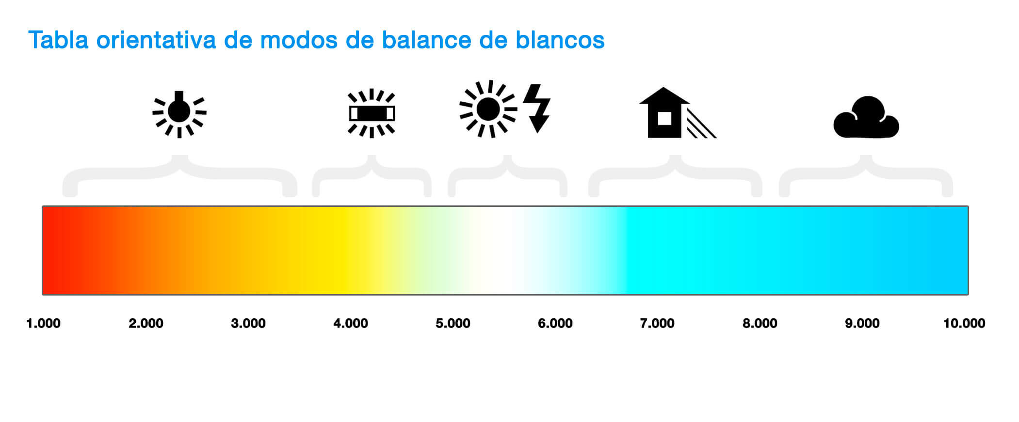 Temperatura de color en nuestra cámara.